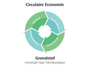 150723-gispen-visualdesign-circulaire economie-1 circel-nederlan